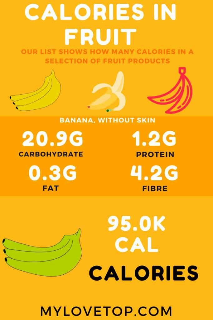 Calories in Fruit for  Your best Health
